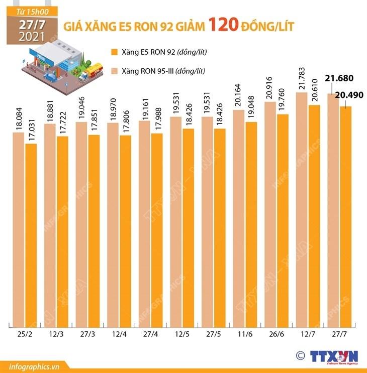[Infographics] Gia xang E5 RON 92 giam 120 dong moi lit hinh anh 1