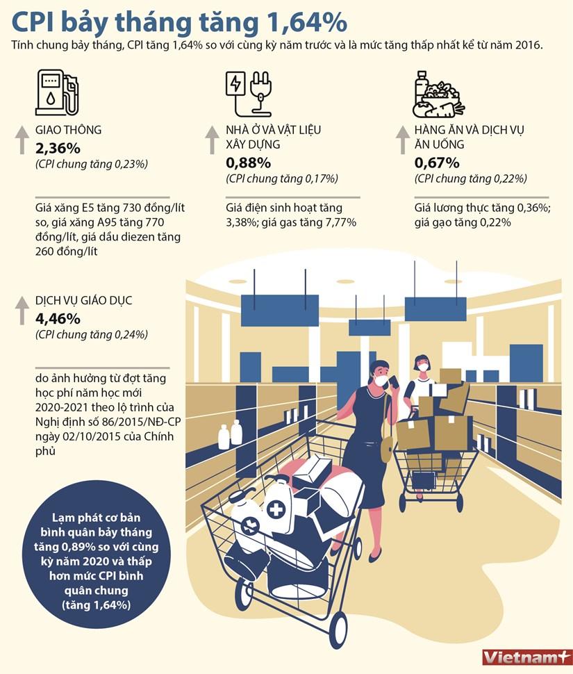 [Infographics] Chi so gia tieu dung ca nuoc 7 thang tang 1,64% hinh anh 1