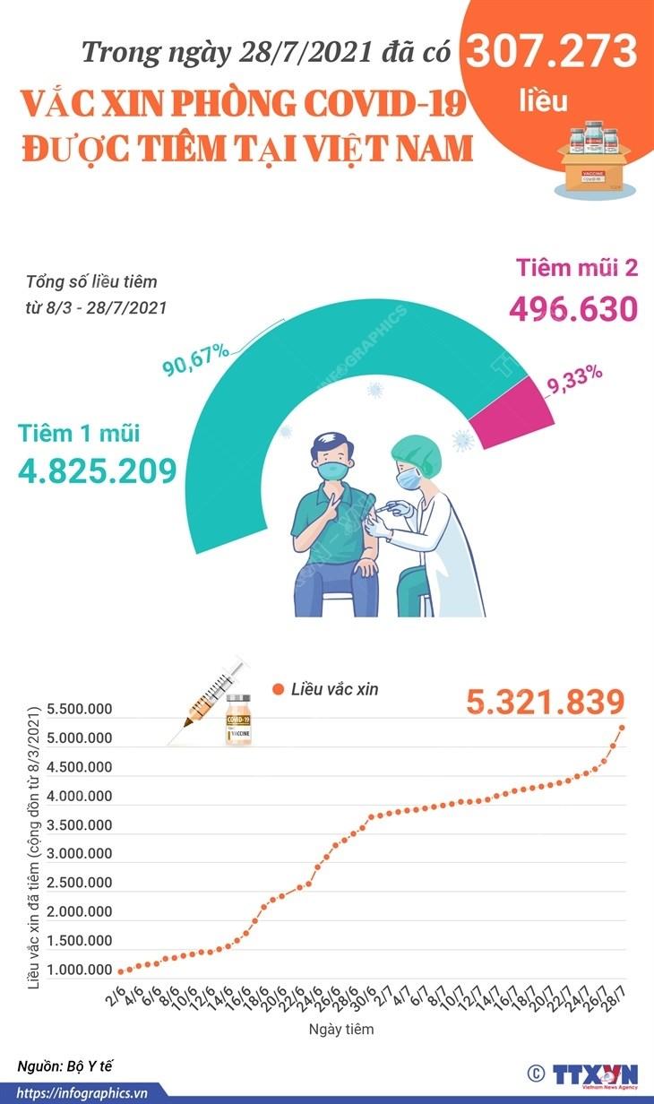 [Infographics] Tren 5,3 trieu lieu vaccine duoc tiem tai Viet Nam hinh anh 1