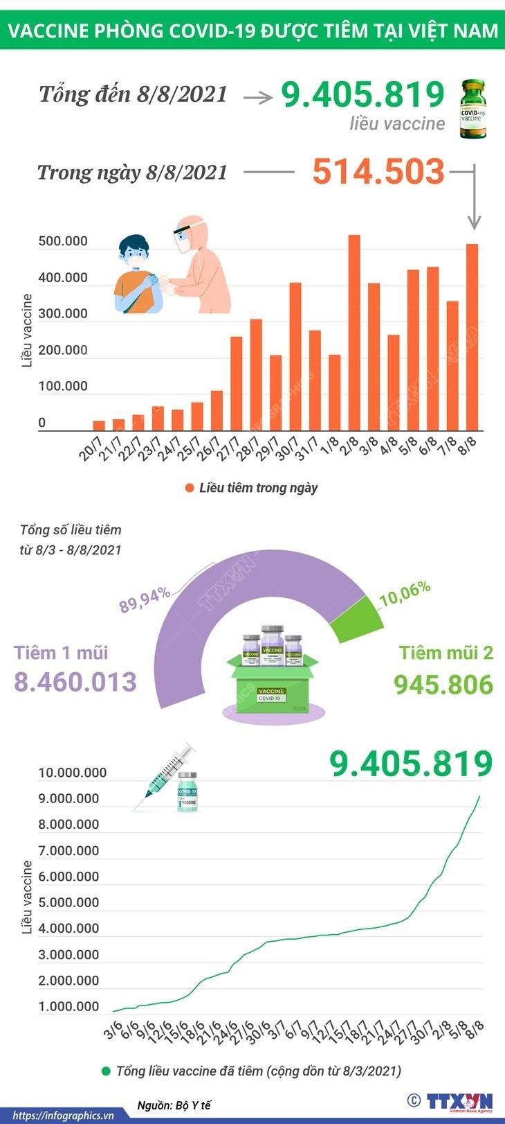 Hon 9,4 trieu lieu vaccine phong COVID-19 da duoc tiem tai Viet Nam hinh anh 1
