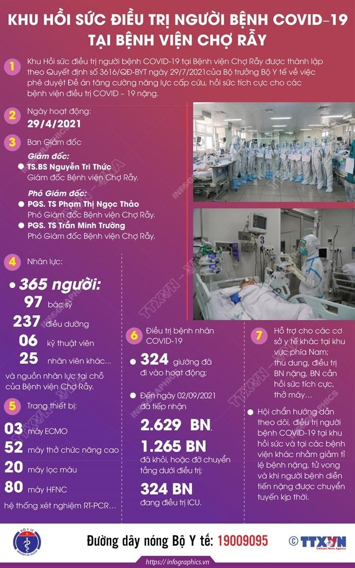 [Infographics] Benh vien hoi suc COVID-19 Thanh pho Ho Chi Minh hinh anh 2