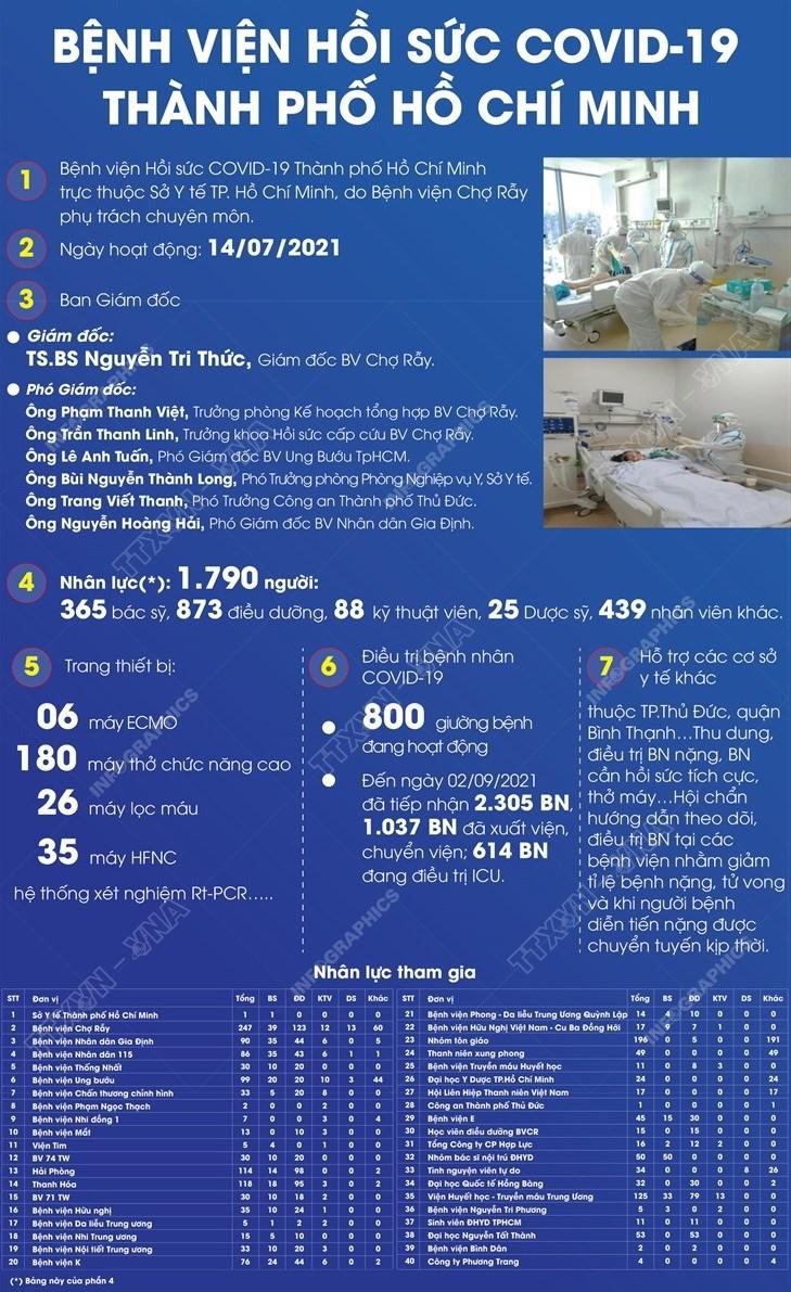 [Infographics] Benh vien hoi suc COVID-19 Thanh pho Ho Chi Minh hinh anh 1