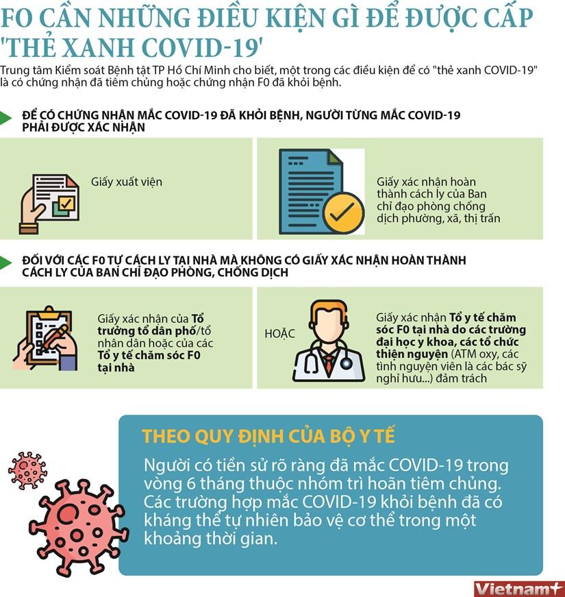 [Infographics] Dieu kien cap the xanh COVID-19 cho F0 dieu tri tai nha hinh anh 1