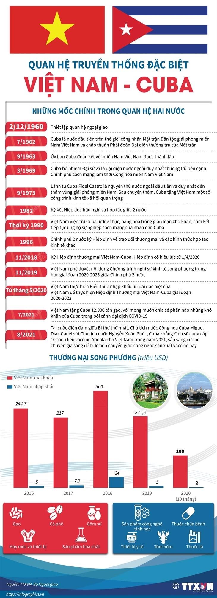 [Infographics] Quan he truyen thong dac biet Viet Nam-Cuba hinh anh 1