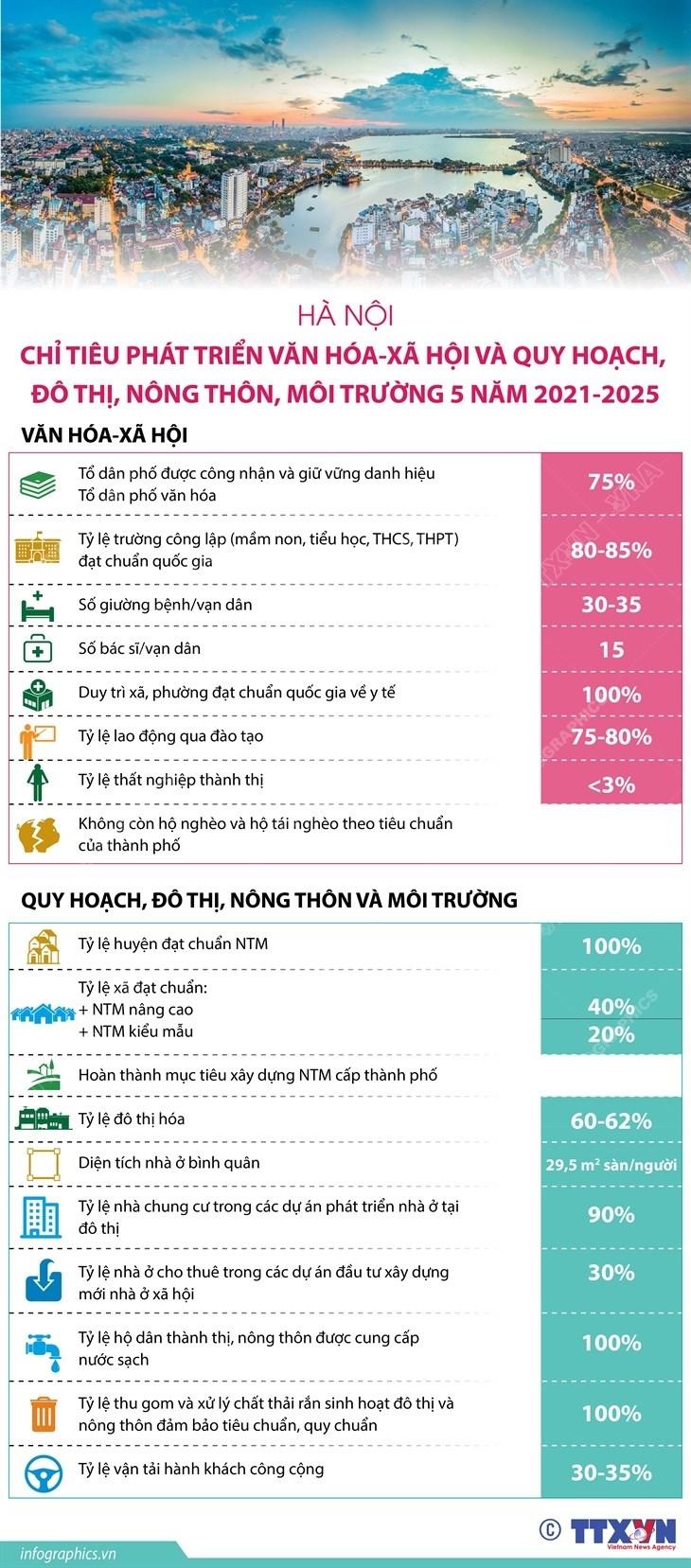 Ha Noi: Chi tieu phat trien van hoa-xa hoi giai doan 2021-2025 hinh anh 1
