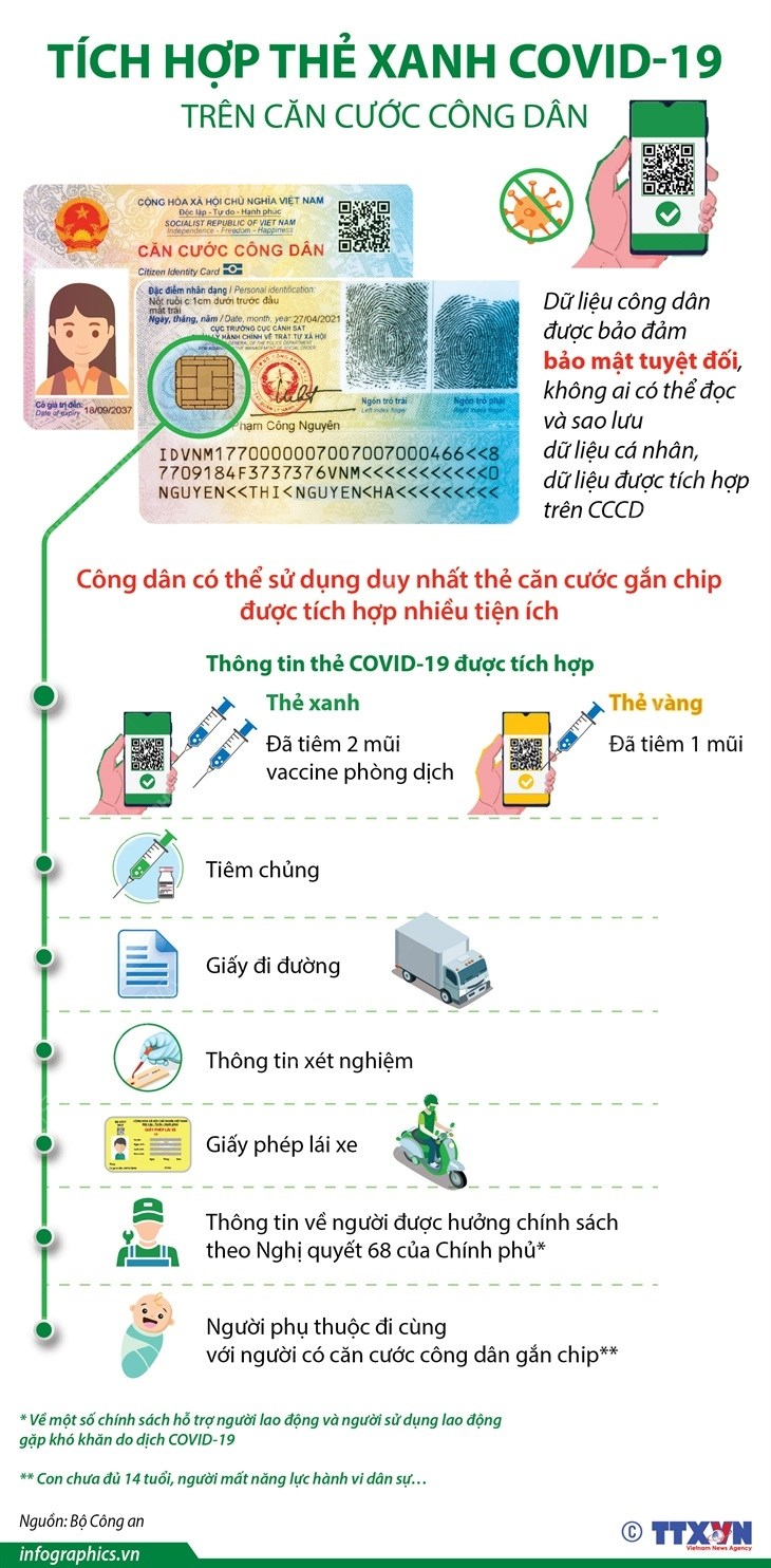 [Infographics] Tich hop the xanh COVID-19 tren can cuoc cong dan hinh anh 1
