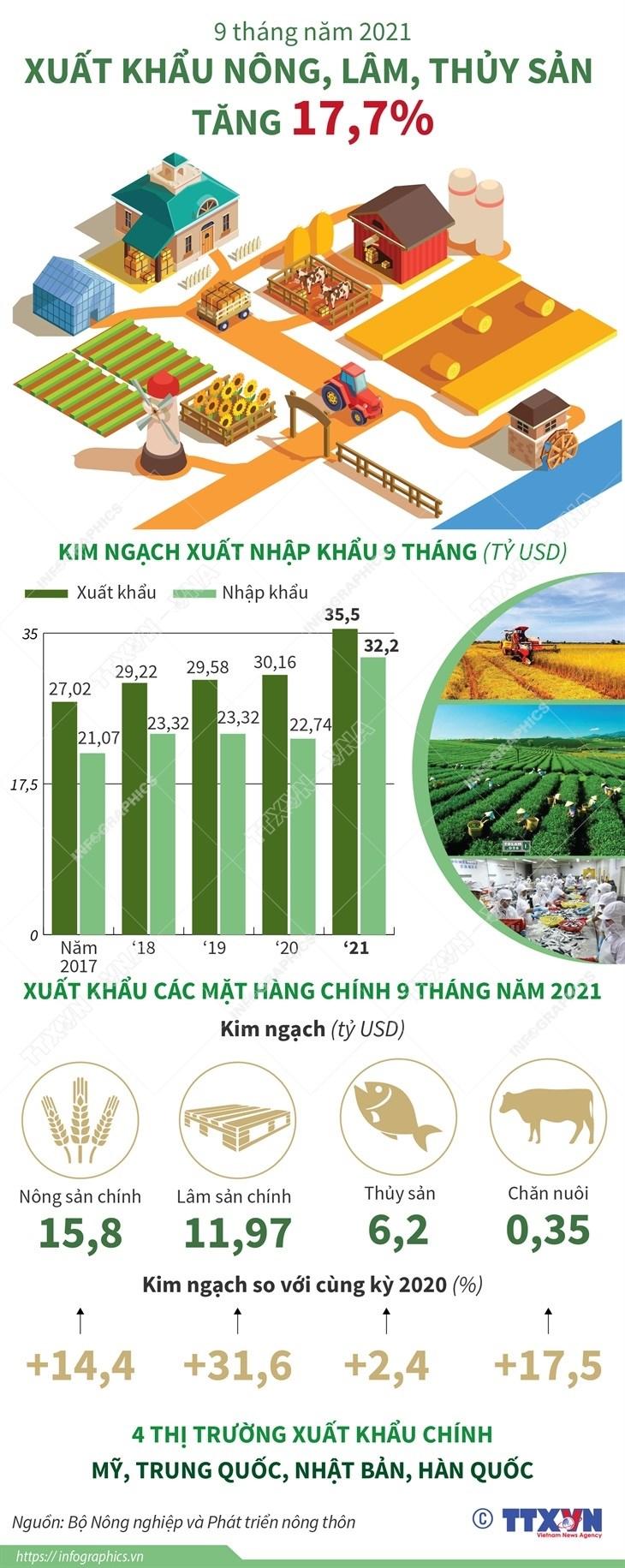 [Infographics] Xuat khau nong, lam, thuy san 9 thang tang 17,7% hinh anh 1