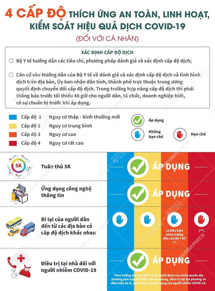 """[Infographics] Bon cap do """"thich ung an toan"""" voi dich COVID-19 hinh anh 1"""
