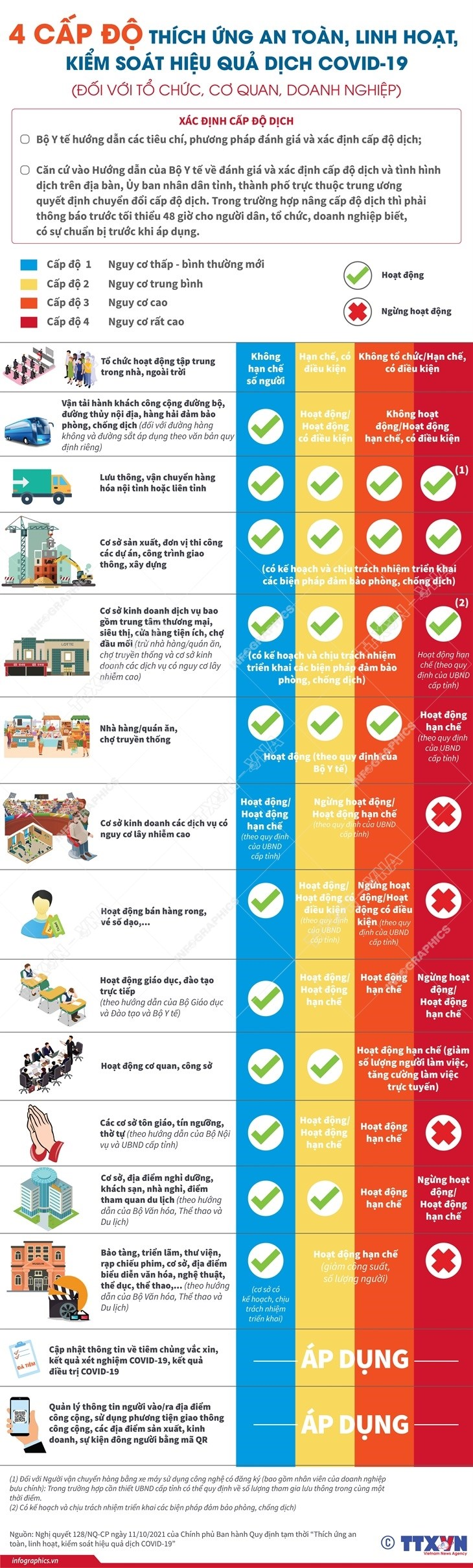 """[Infographics] Bon cap do """"thich ung an toan"""" voi dich COVID-19 hinh anh 2"""