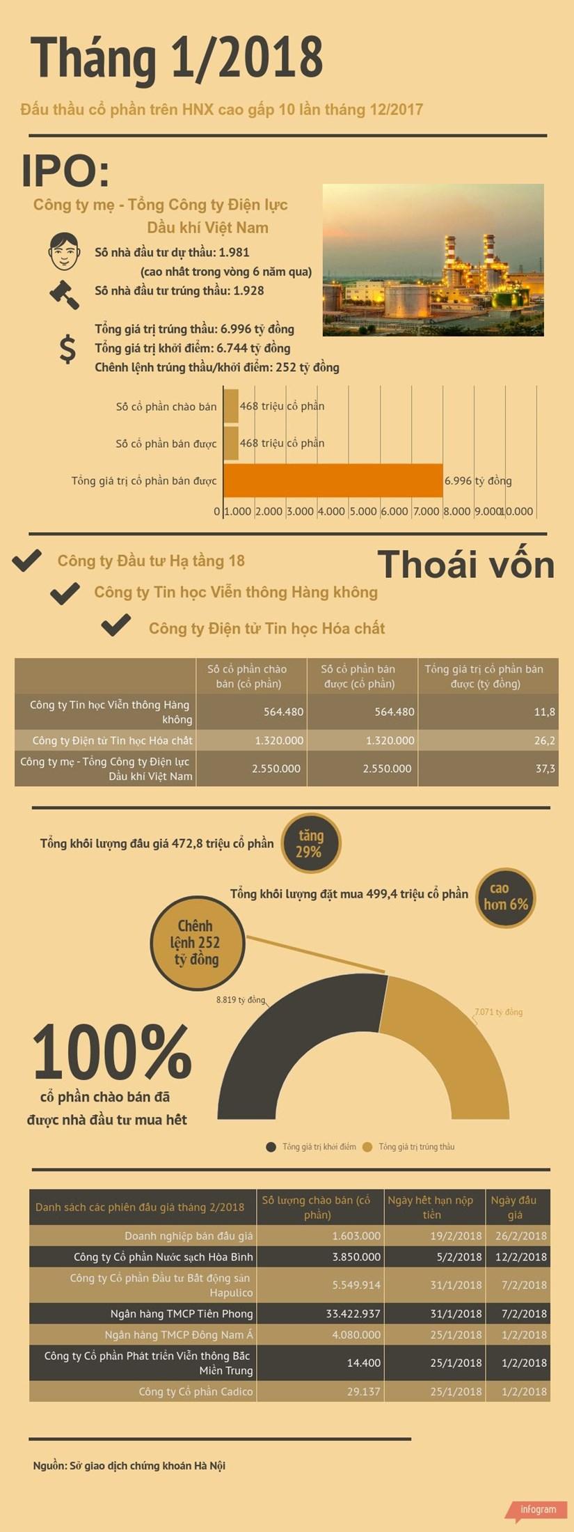 [Infographics] Dau thau co phan tren HNX tang 10 lan trong thang Mot hinh anh 1