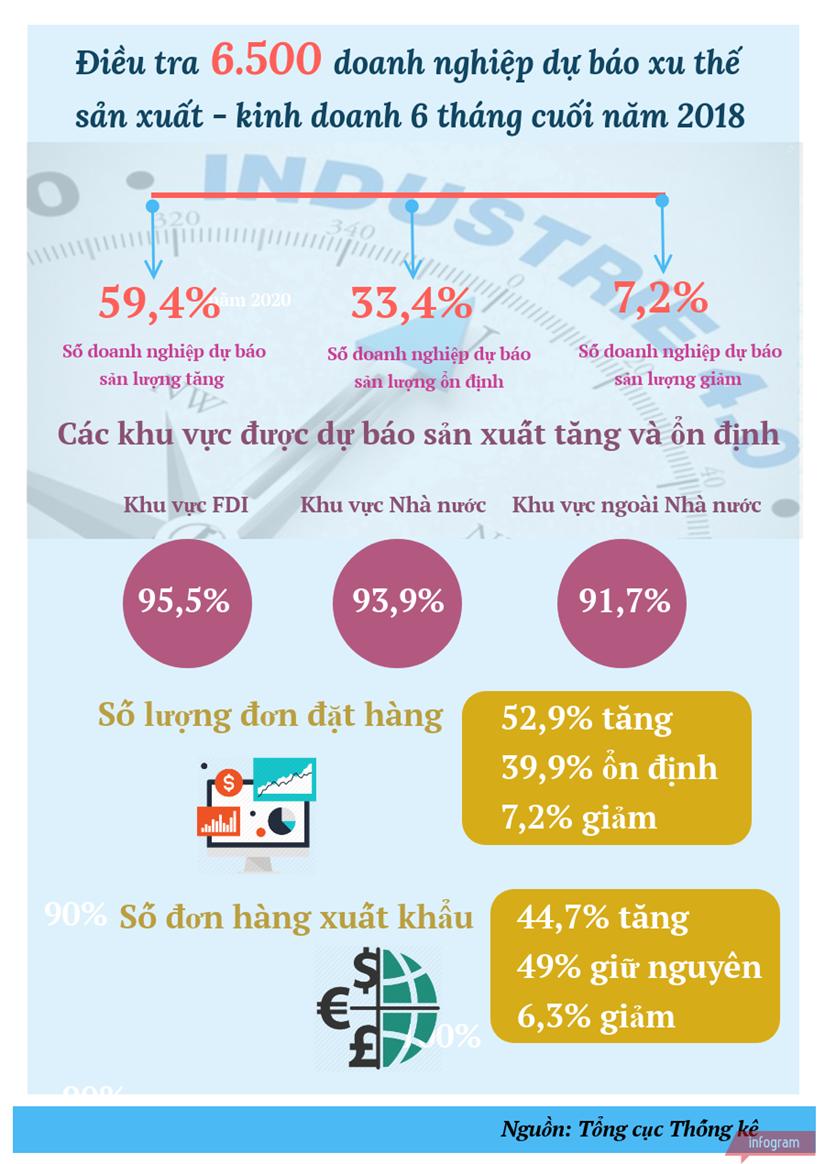 [Infographics] 92,8% doanh nghiep lac quan ve xu huong kinh doanh hinh anh 1