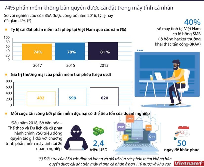 [Infographics] Ty le vi pham ban quyen phan mem may tinh o Viet Nam hinh anh 1