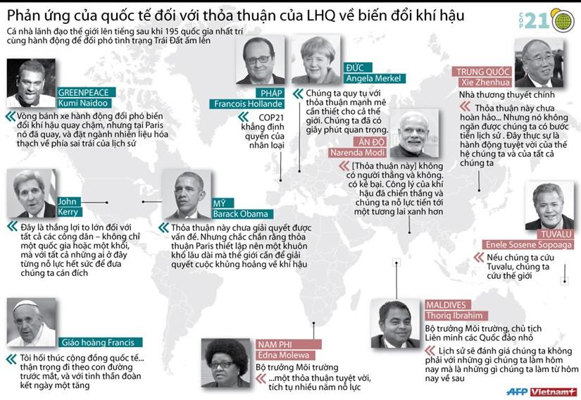 [Infographics] Phan ung cua quoc te ve thoa thuan bien doi khi hau hinh anh 1