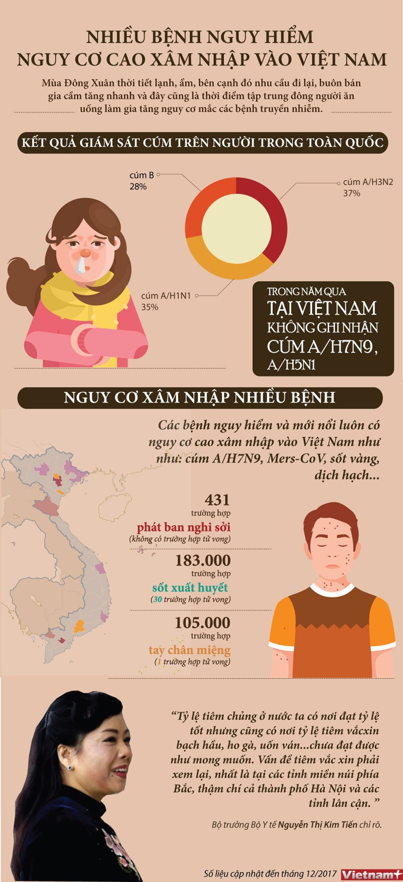 [Infographics] Nhieu benh nguy hiem co nguy co cao xam nhap vao VN hinh anh 1
