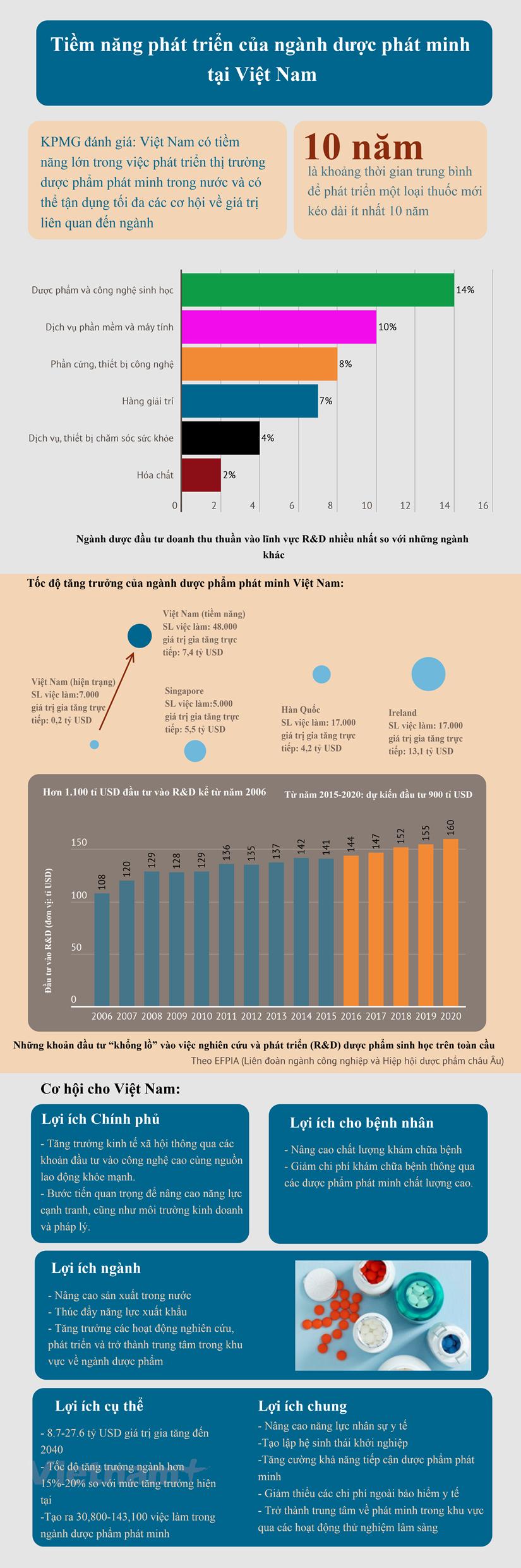 [Infographic] Nganh duoc pham phat minh Viet Nam nhieu tiem nang hinh anh 1
