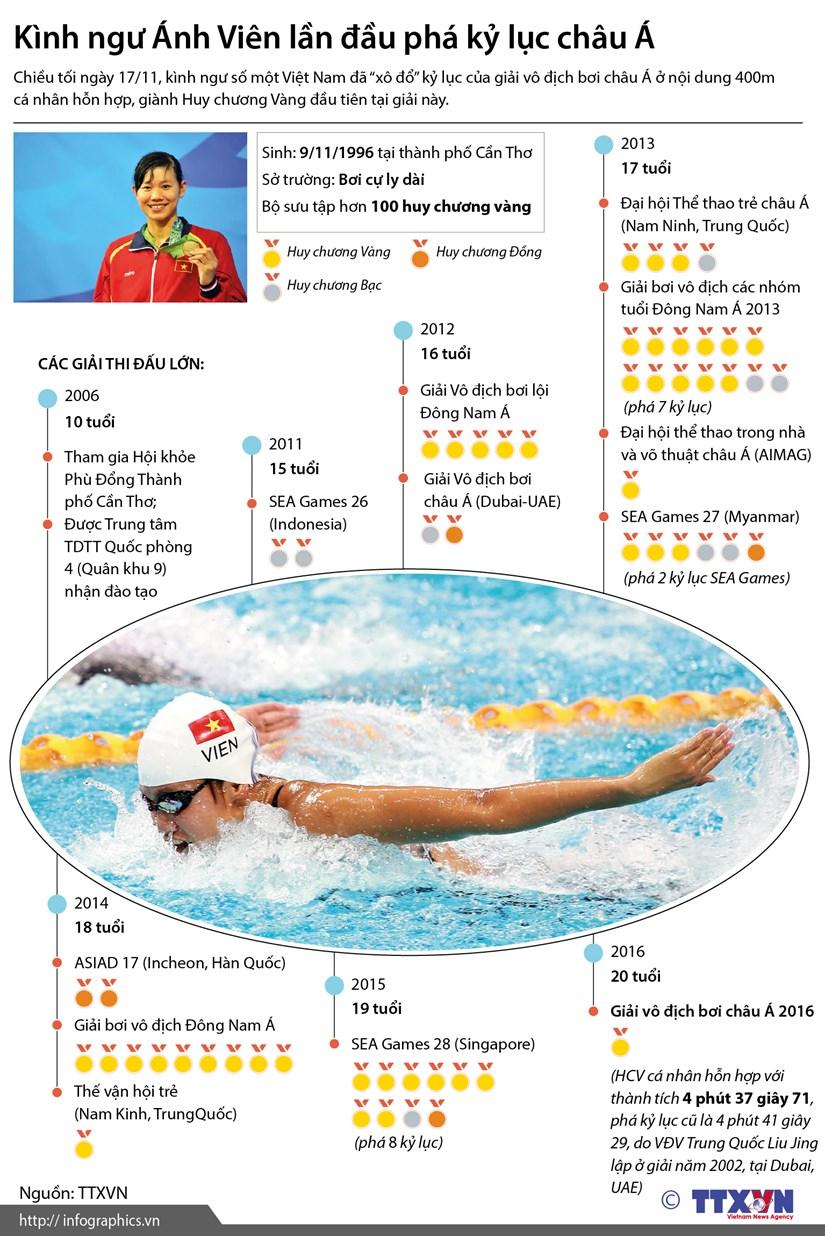 [Infographics] Kinh ngu Anh Vien lan dau pha ky luc chau A hinh anh 1
