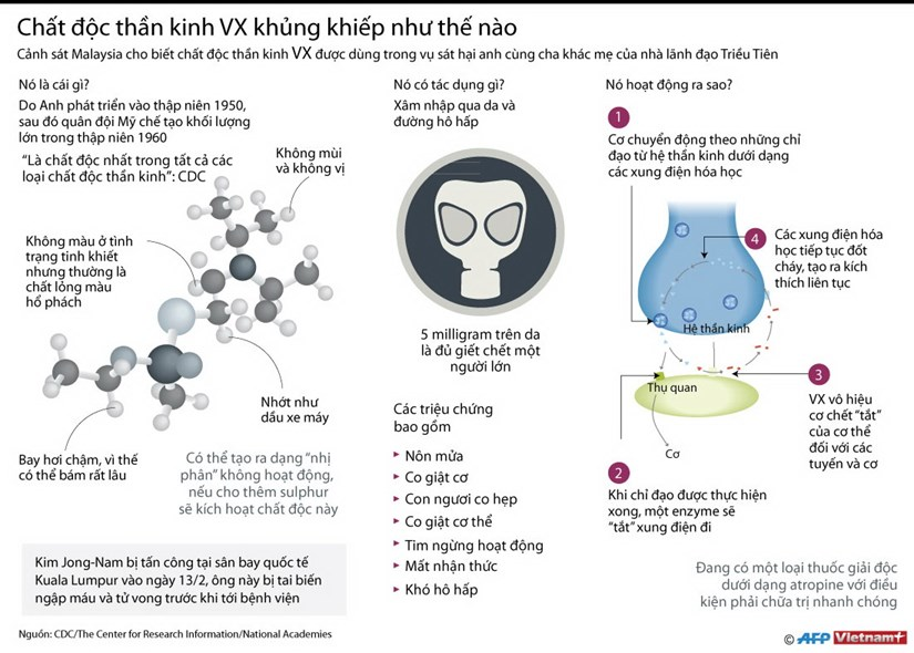 [Infographics] Chat doc than kinh VX khung khiep nhu the nao hinh anh 1