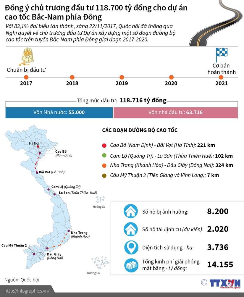 [Infographics] Dau tu 118.700 ty dong cho cao toc Bac-Nam phia Dong hinh anh 1