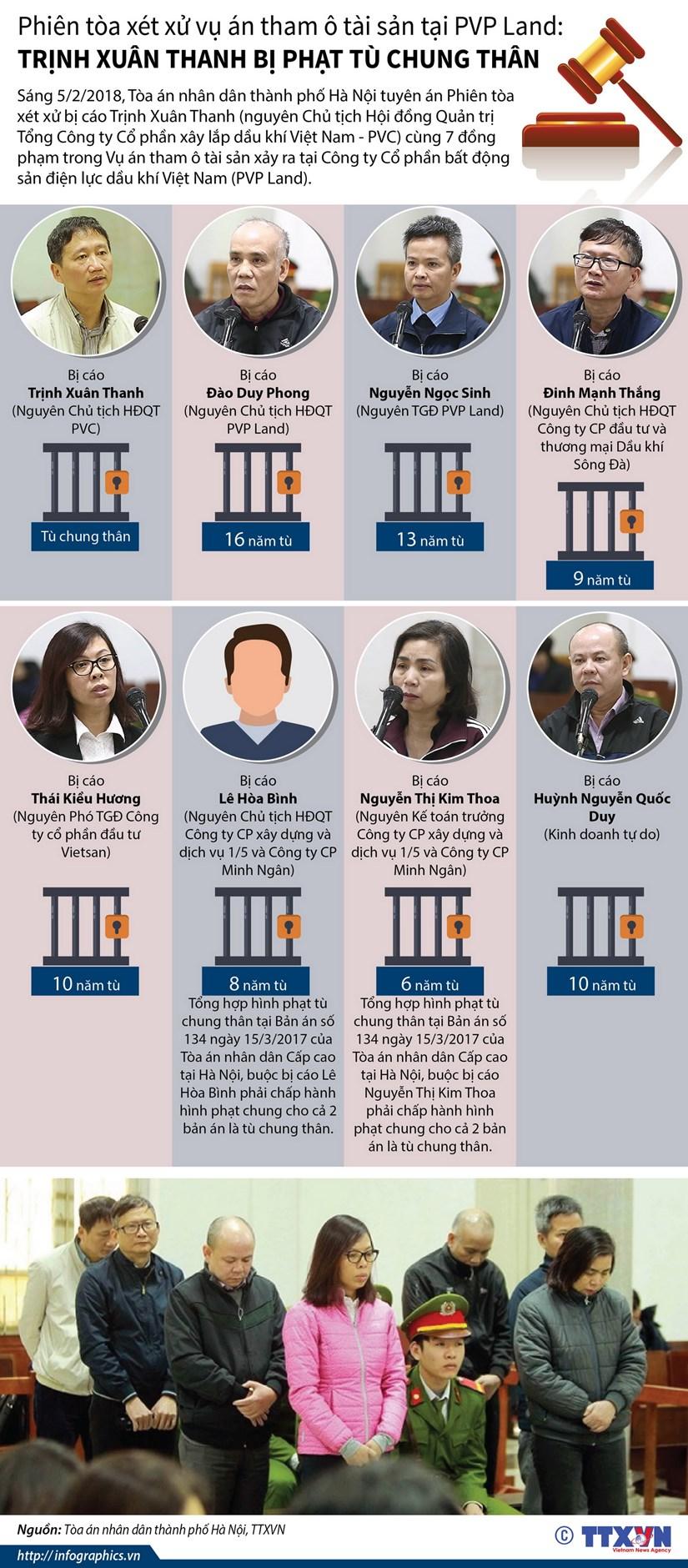 [Infographics] Trinh Xuan Thanh bi phat tu chung than vu PVP Land hinh anh 1
