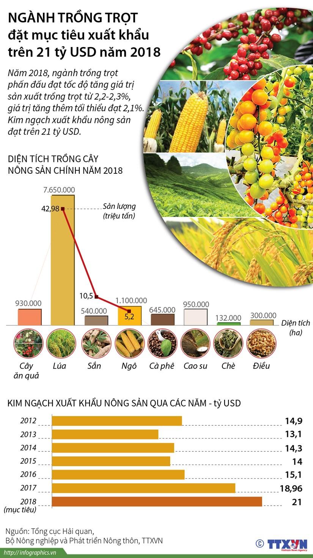 [Infographics] Nganh trong trot dat muc tieu xuat khau tren 21 ty USD hinh anh 1