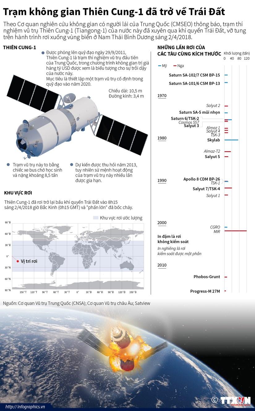 [Infographics] Tram khong gian Thien Cung-1 da tro ve Trai Dat hinh anh 1