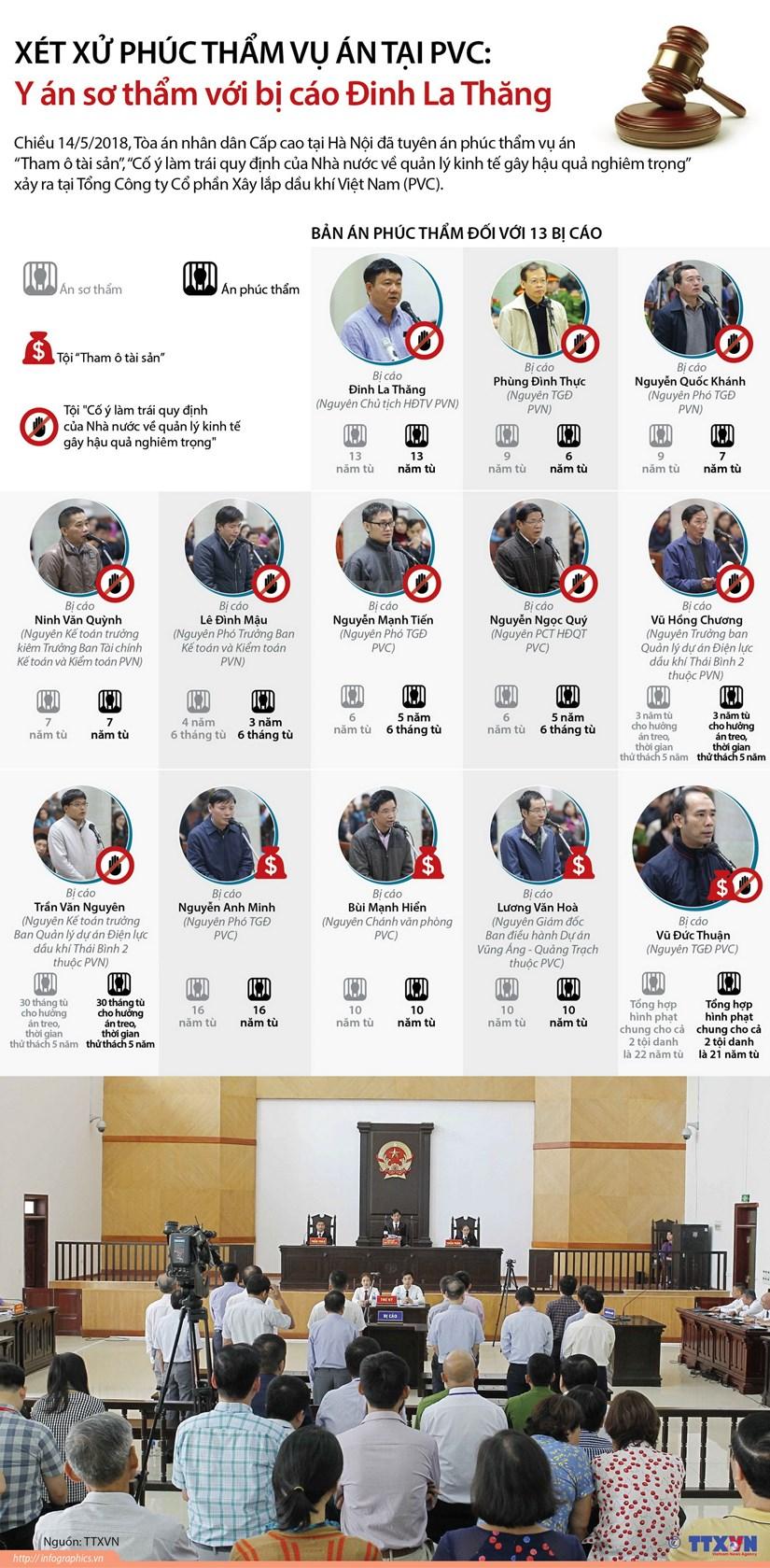 [Infographics] Xet xu vu PVC: Y an so tham voi bi cao Dinh La Thang hinh anh 1