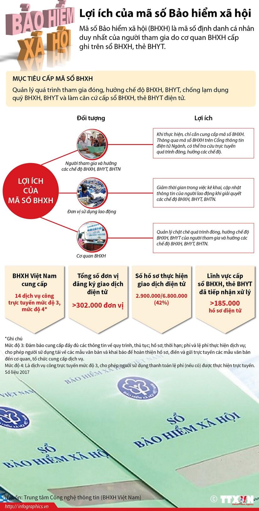 [Infographics] Nhung loi ich cua ma so Bao hiem xa hoi hinh anh 1