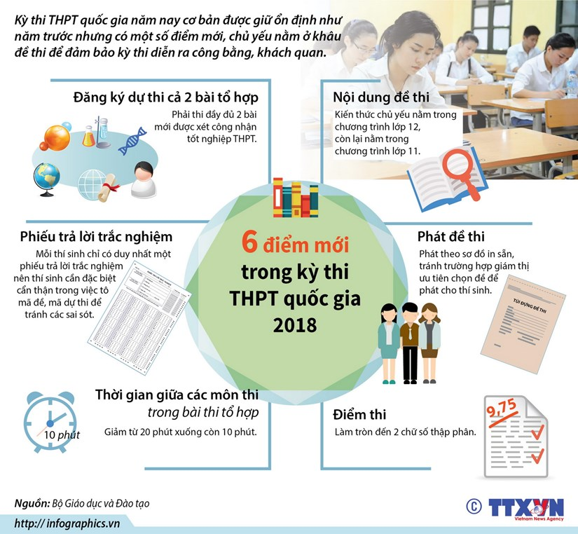 [Infographics] 6 diem moi trong ky thi THPT quoc gia 2018 hinh anh 1