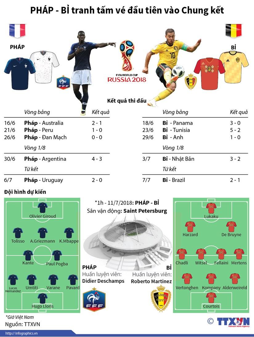 [Infographics] Phap-Bi tranh tam ve dau tien vao Chung ket hinh anh 1