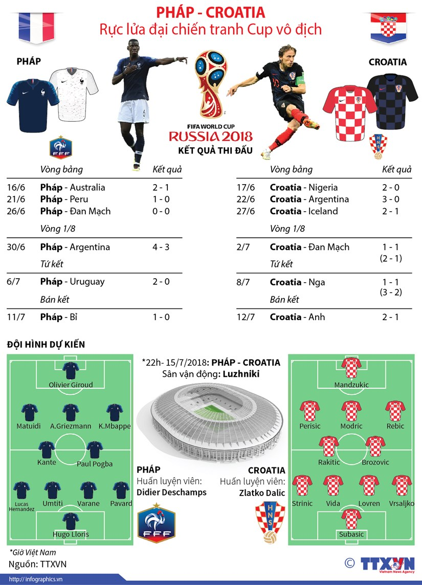 [Infographics] Phap-Croatia ruc lua dai chien tranh Cup vo dich hinh anh 1