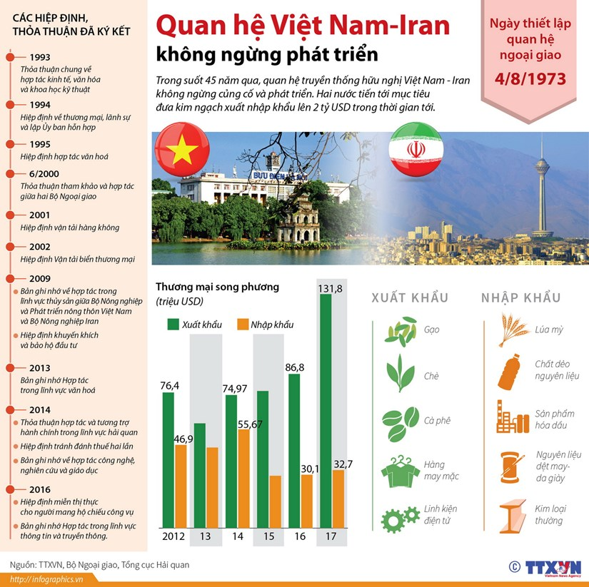 [Infographics] Quan he Viet Nam-Iran khong ngung phat trien hinh anh 1