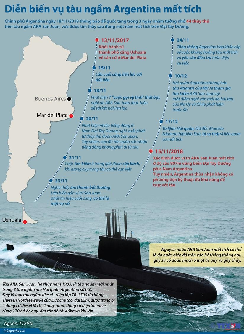 [Infographics] Dien bien vu tau ngam Argentina mat tich hinh anh 1