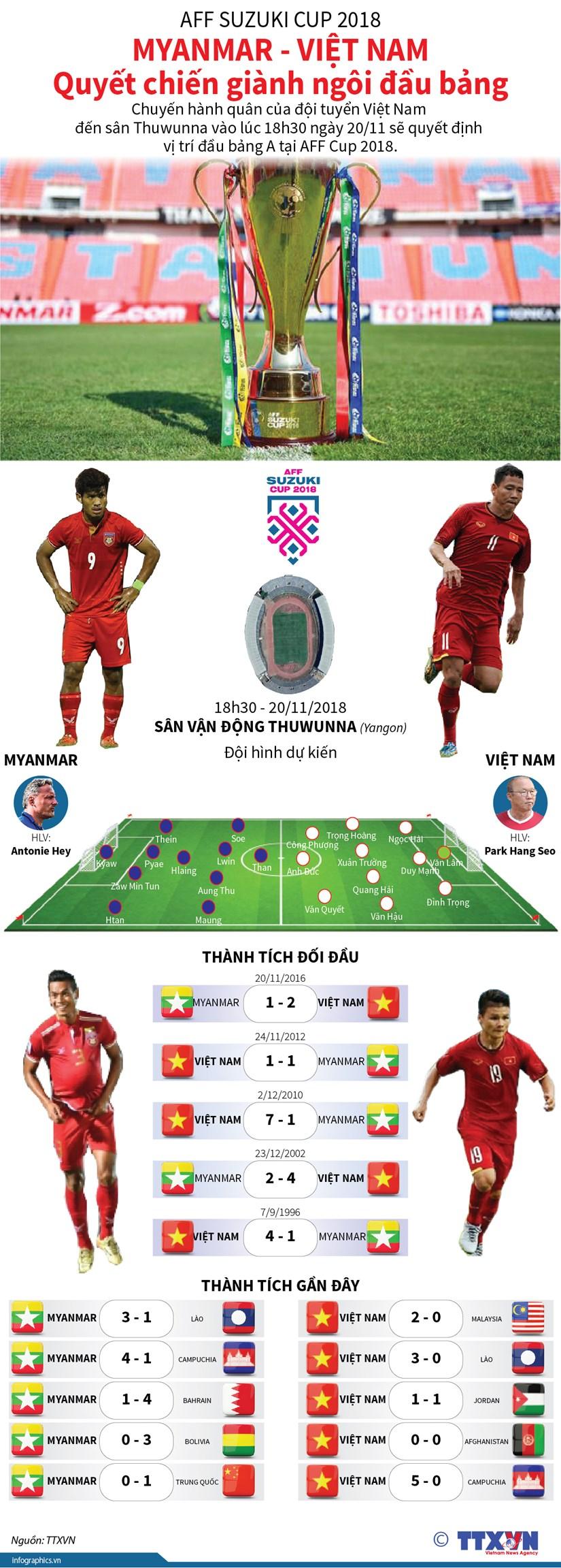 [Infographics] Viet Nam-Myanmar: Quyet chien gianh ngoi dau bang hinh anh 1
