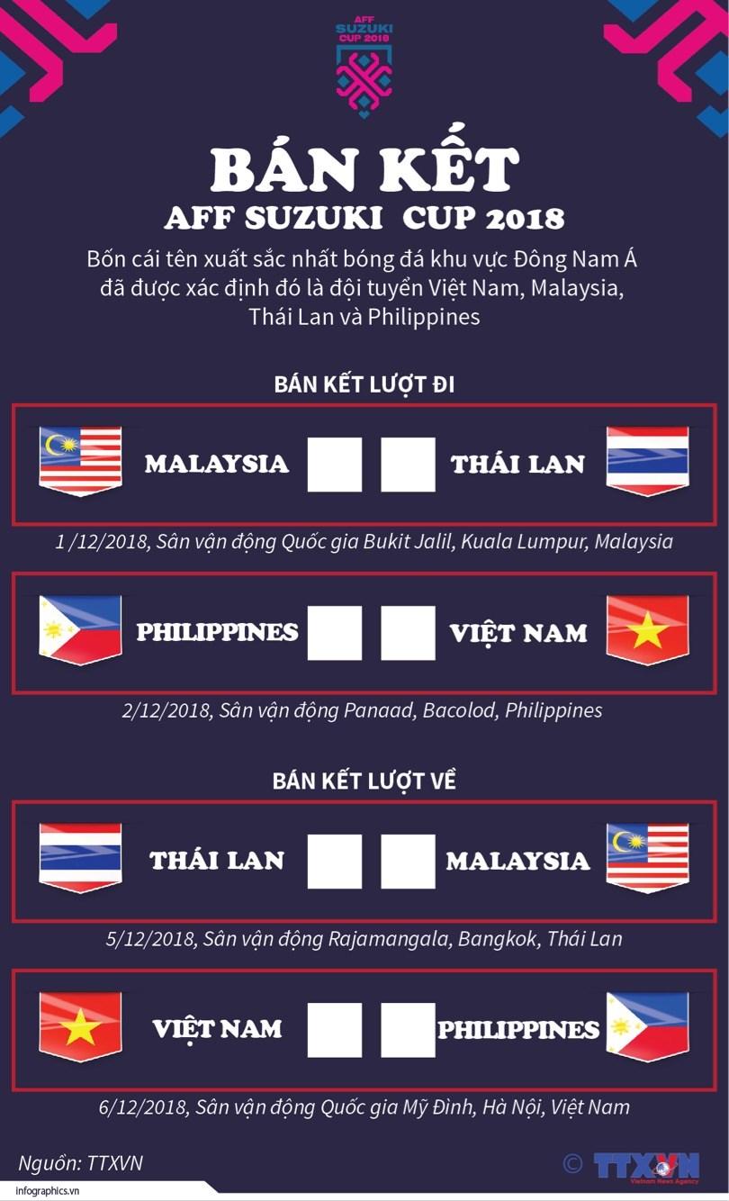 [Infographics] Diem mat bon cai ten tai Ban ket AFF Suzuki Cup 2018 hinh anh 1
