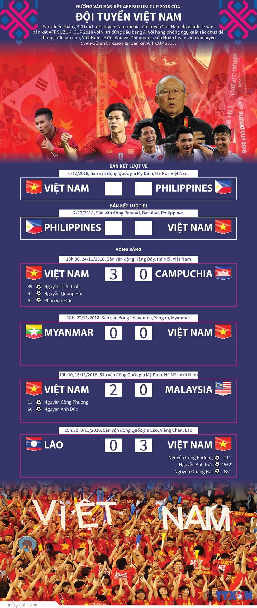 Duong vao ban ket AFF Suzuki Cup 2018 cua doi tuyen Viet Nam hinh anh 1
