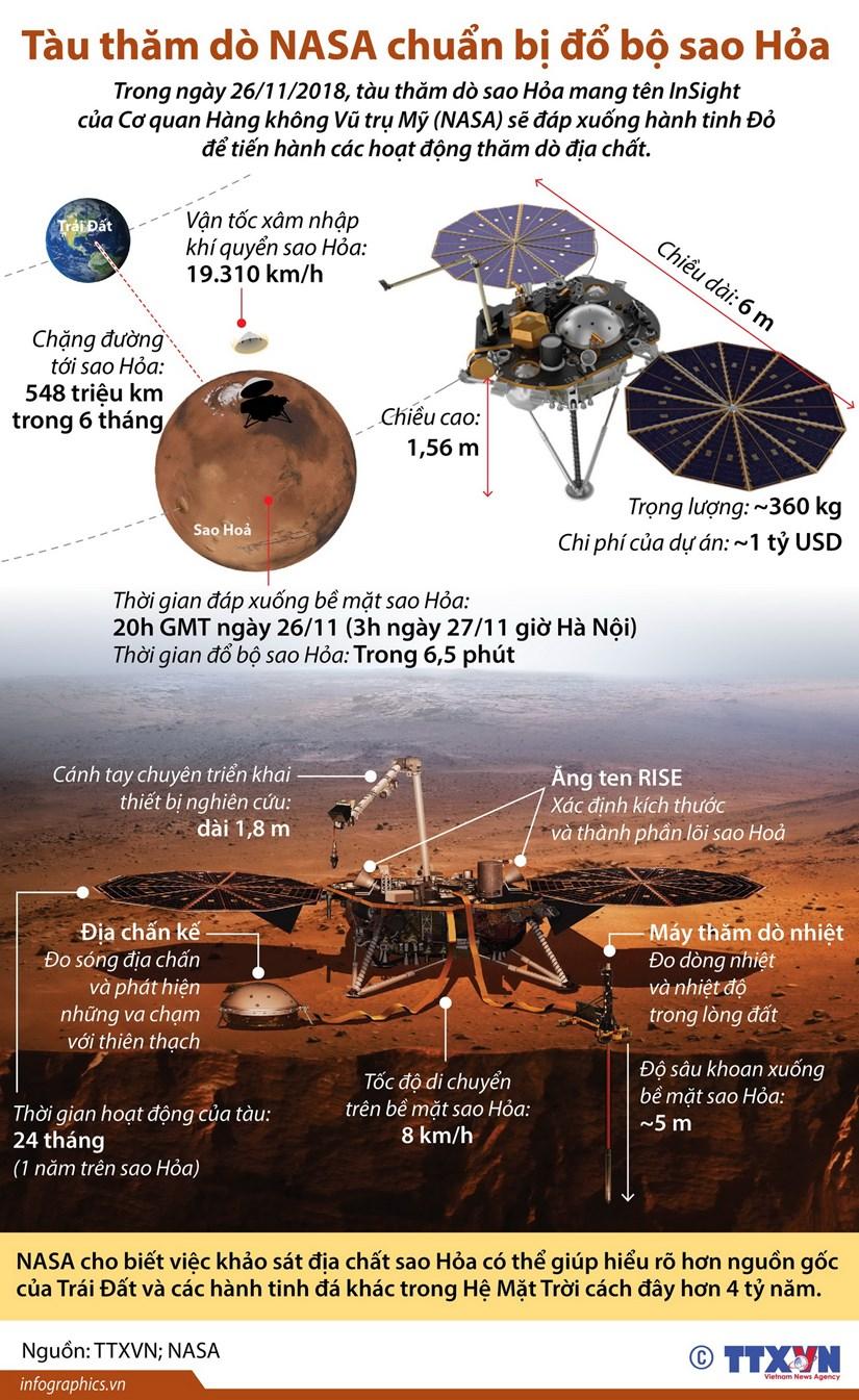 [Infographics] Tau tham do cua NASA chuan bi do bo Sao Hoa hinh anh 1