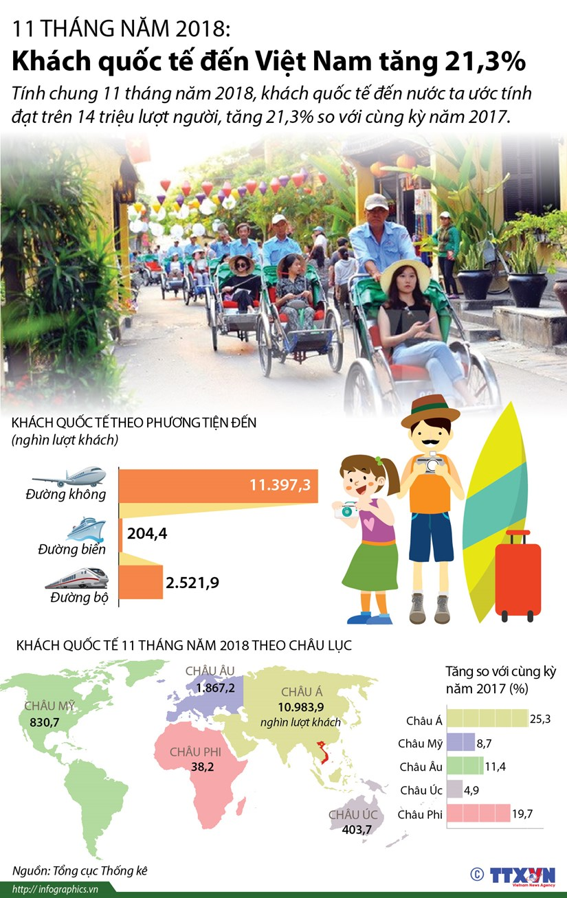 [Infographics] 11 thang nam 2018, khach quoc te den Viet Nam tang manh hinh anh 1