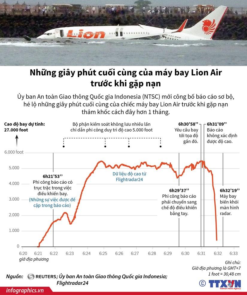 Nhung giay phut cuoi cung cua may bay Lion Air truoc khi gap nan hinh anh 1