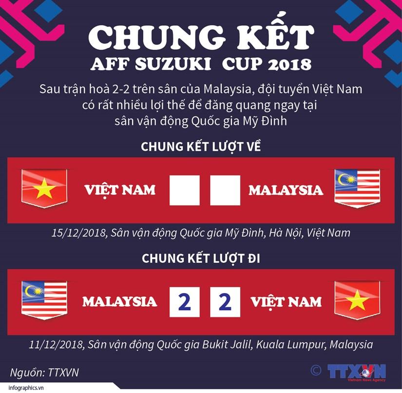 Viet Nam gianh loi the truoc Malaysia sau chung ket luot di hinh anh 1