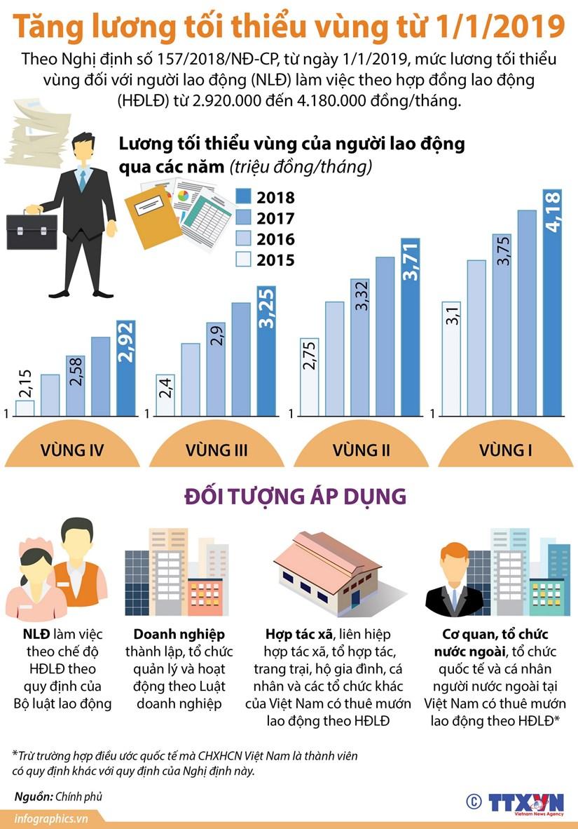 [Infographics] Tang luong toi thieu vung tu ngay 1/1/2019 hinh anh 1