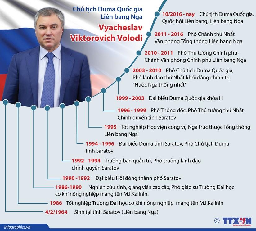 [Infographics] Tieu su Chu tich Duma Quoc gia Nga Vyacheslav Volodin hinh anh 1