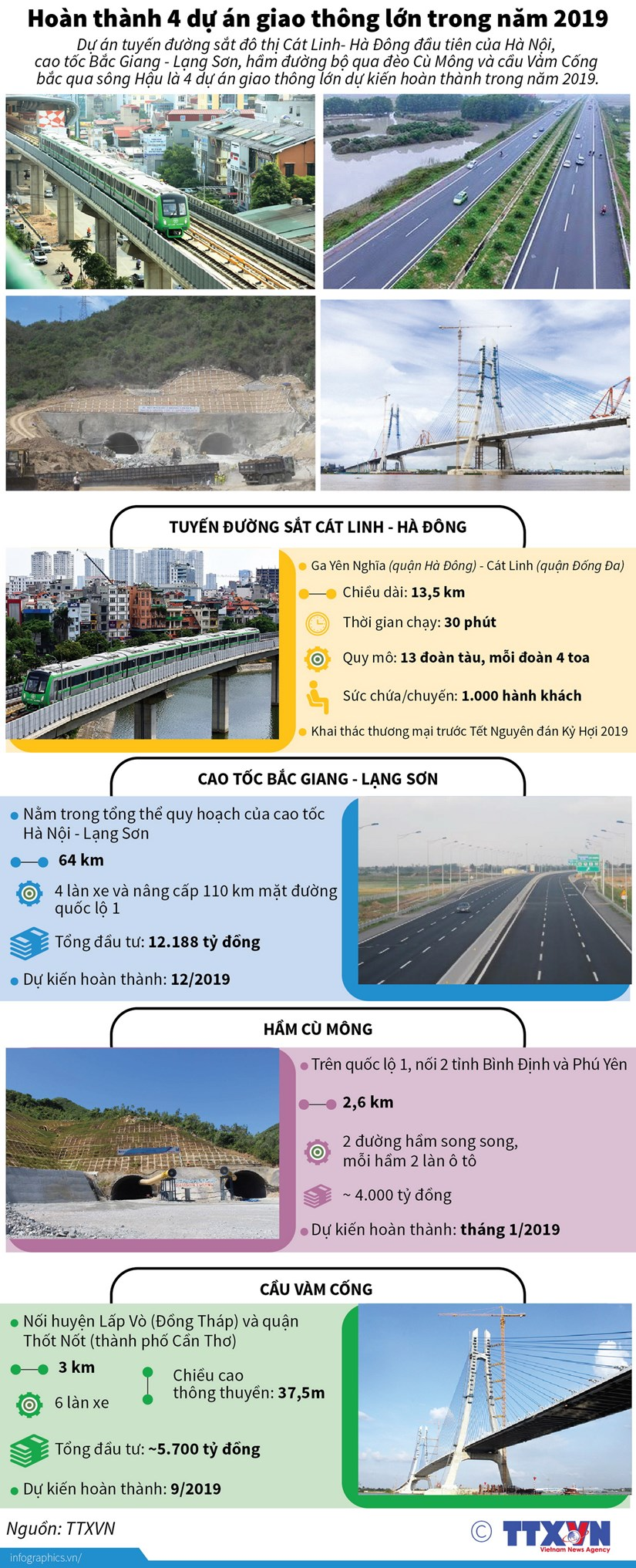 [Infographics] Hoan thanh 4 du an giao thong lon trong nam 2019 hinh anh 1