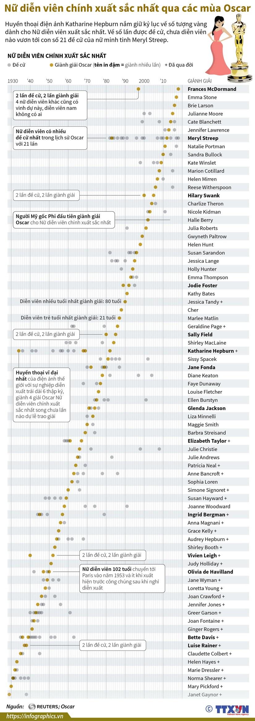 [Infographics] Nu dien vien chinh xuat sac nhat qua cac mua Oscar hinh anh 1