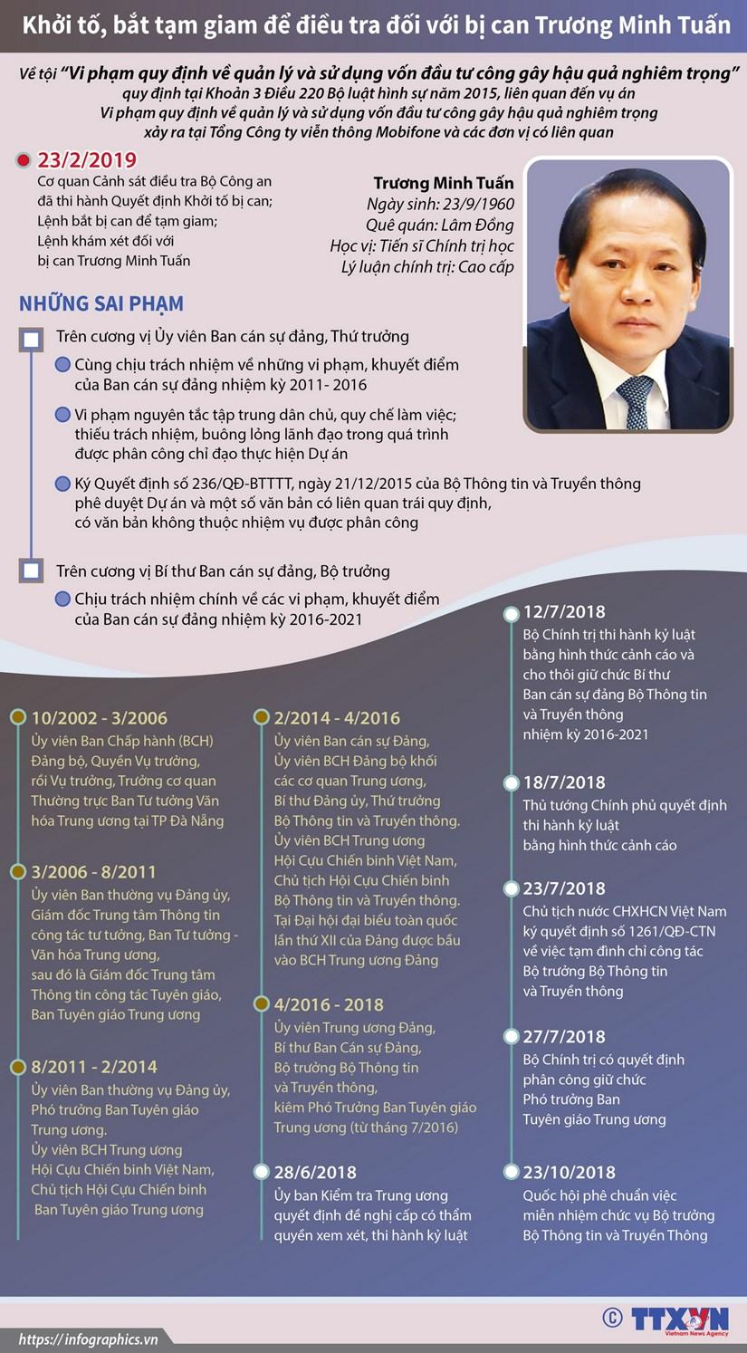 [Infographics] Khoi to, bat tam giam doi voi bi can Truong Minh Tuan hinh anh 1