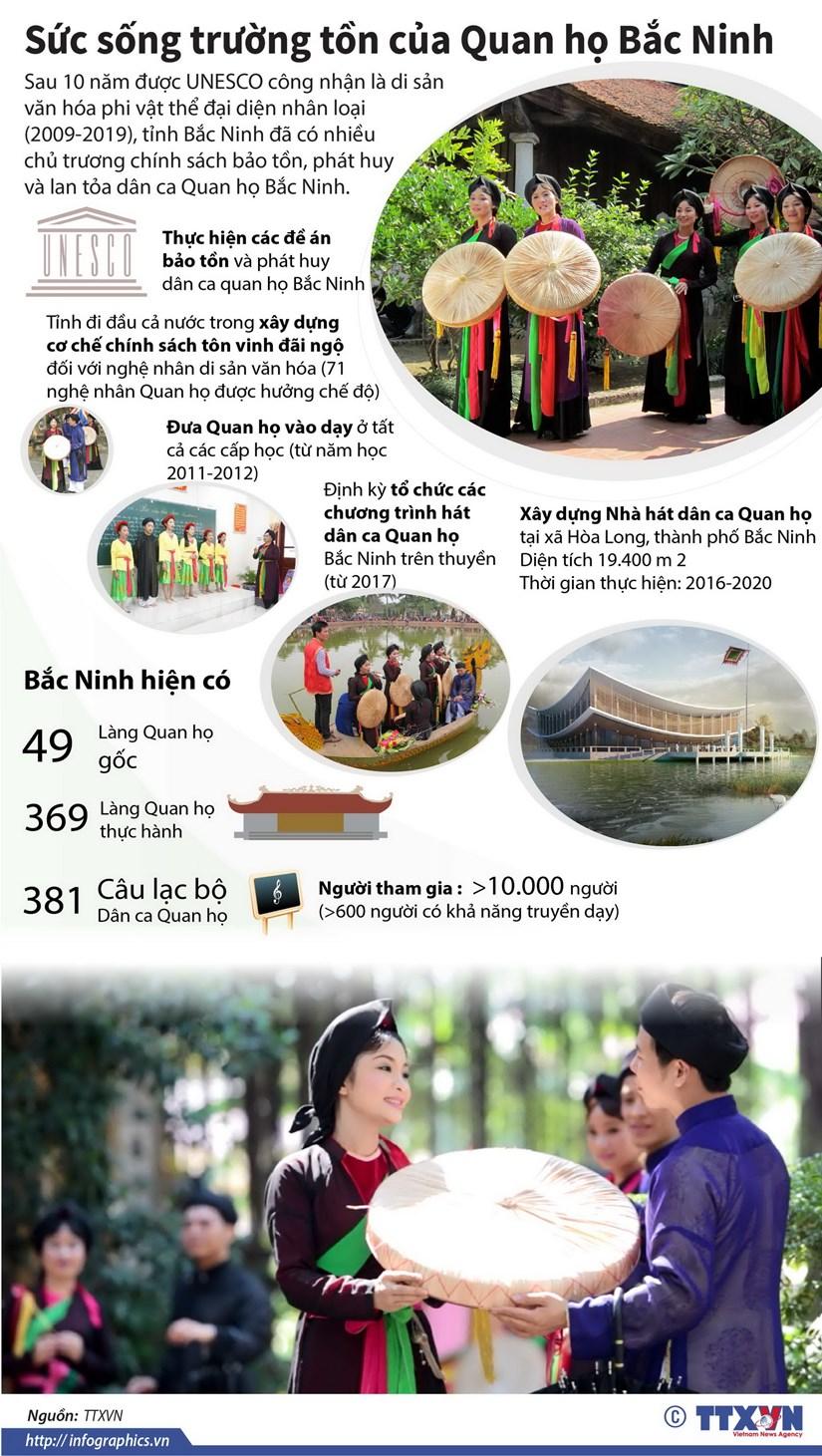 [Infographics] Suc song truong ton cua Quan ho Bac Ninh hinh anh 1