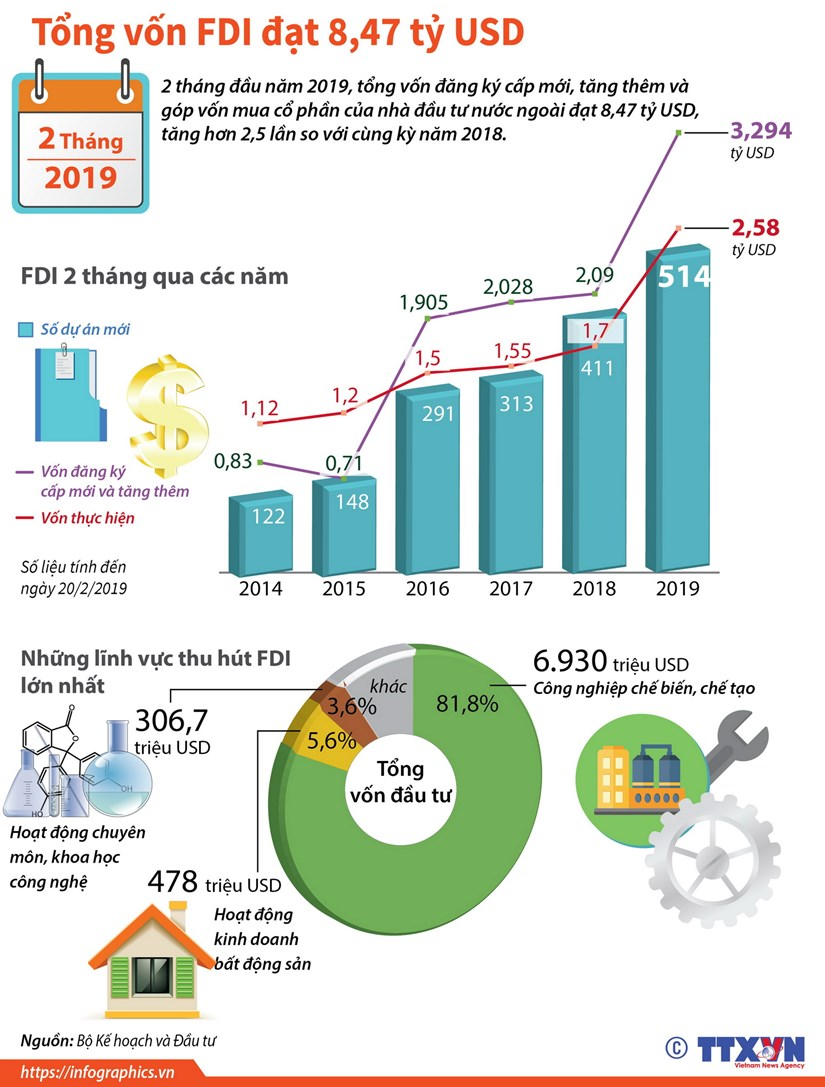 [Infographics] Tong von FDI trong 2 thang nam 2019 dat 8,47 ty USD hinh anh 1
