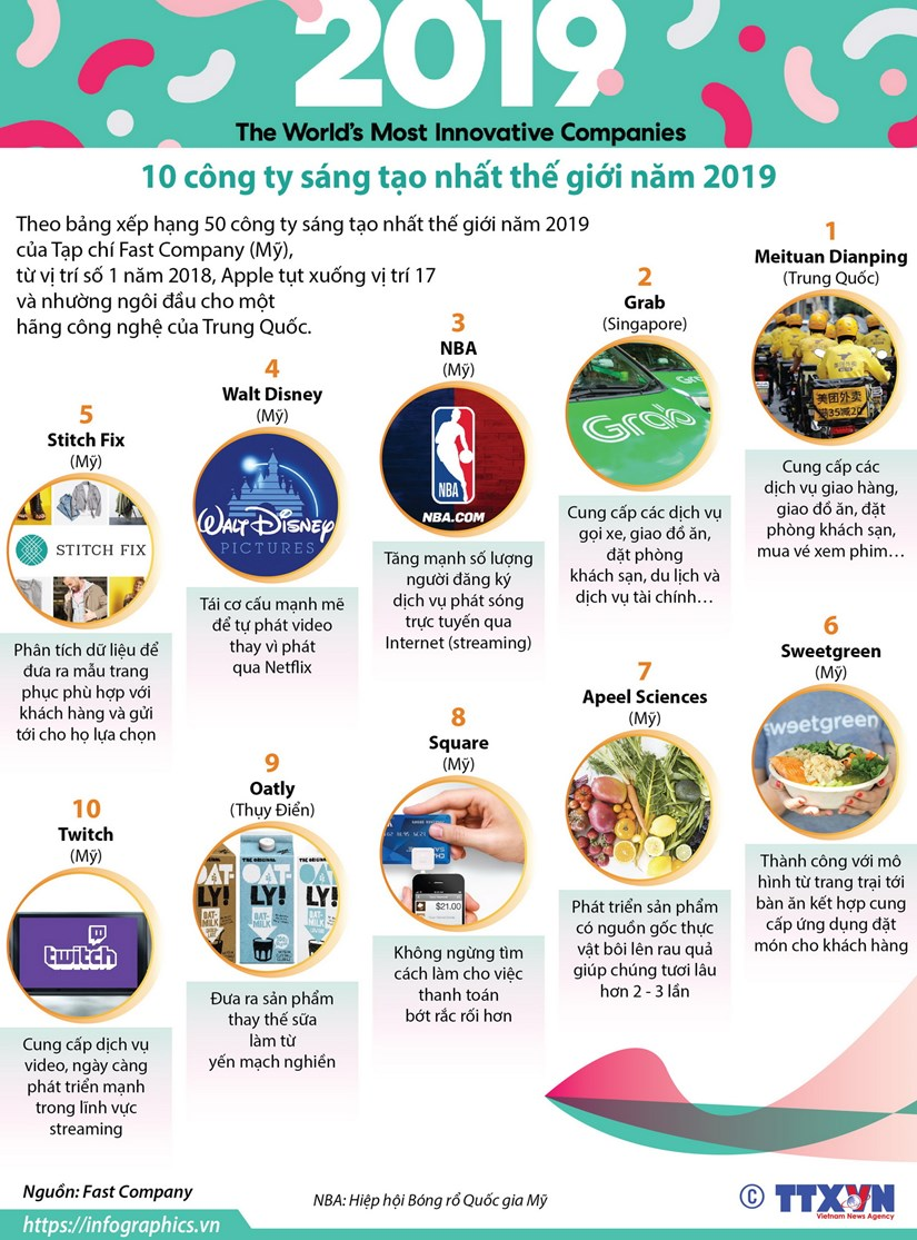 [Infographics] 10 cong ty sang tao nhat the gioi nam 2019 hinh anh 1