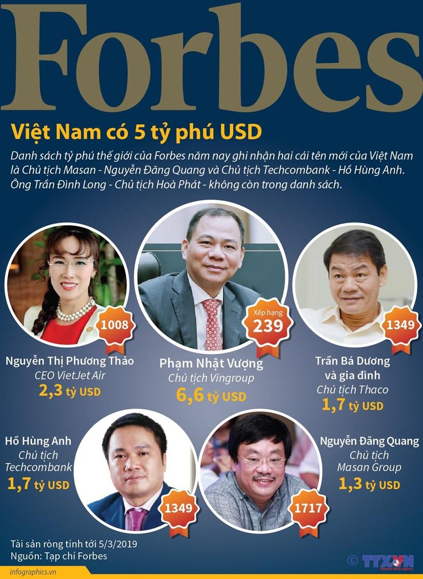 [Infographics] Viet Nam co 5 ty phu lot vao danh sach cua Forbes hinh anh 1