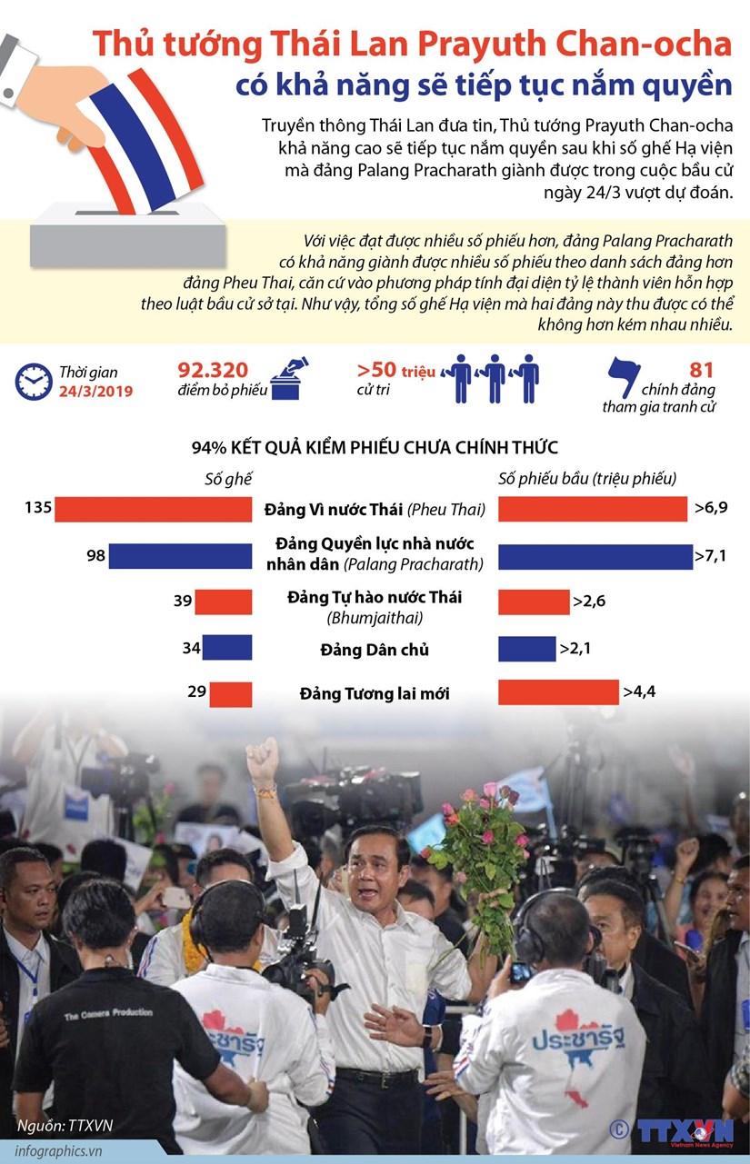 [Infographics] Ong Prayuth Chan-ocha co kha nang se tiep tuc nam quyen hinh anh 1