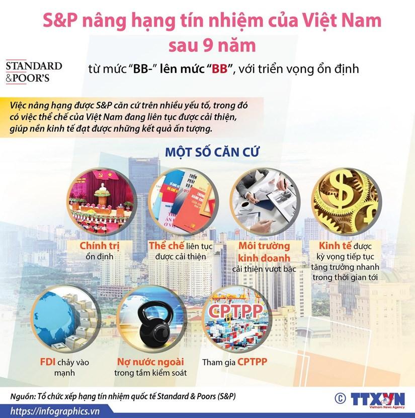 [Infographics] S&P nang hang tin nhiem cua Viet Nam sau 9 nam hinh anh 1